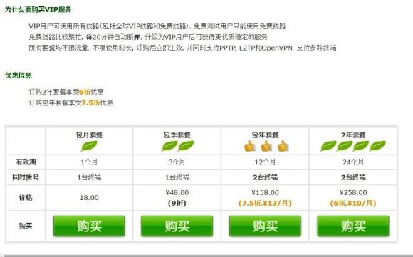 GreenVPNの料金