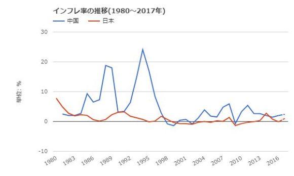 日中両国、インフレ率の推移