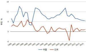 日本と中国の経済成長率の比較