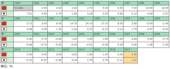 インフレ率の推移,表