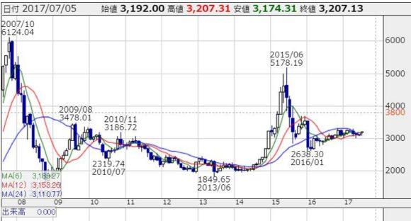 china kabu chart