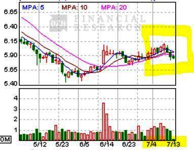 東風の株価チャート