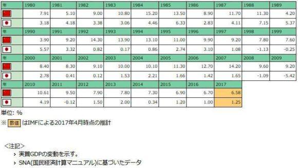 日中両国の実質GDP比較