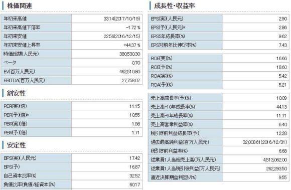 上海汽車の指標