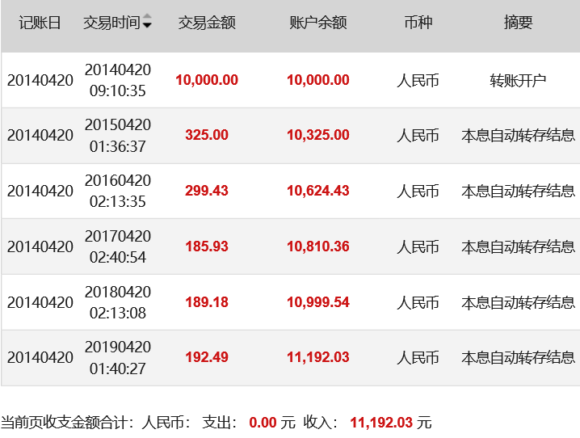 中国の銀行の金利